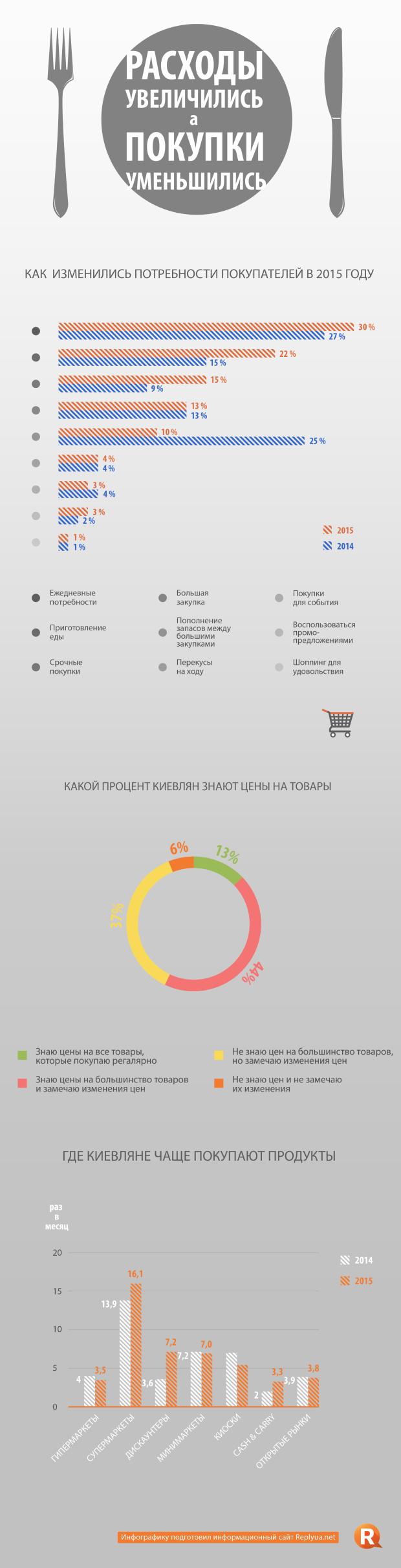 Как изменились потребности покупателей в 2015 году - инфографика