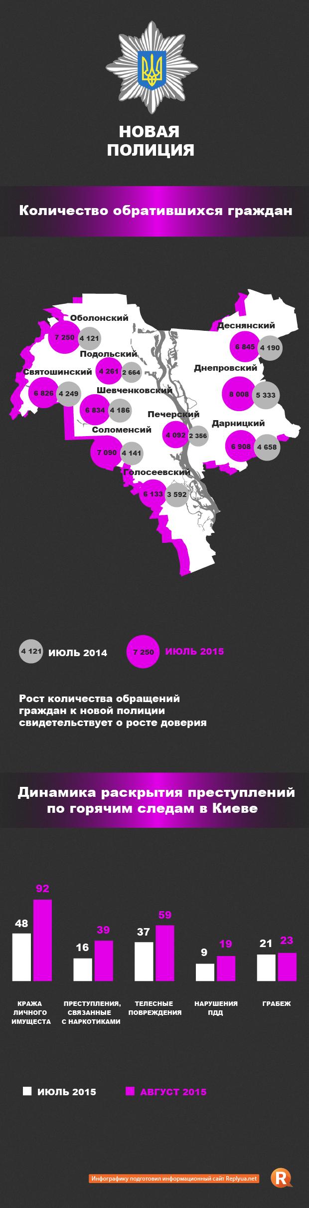 Киевляне доверяют новой полиции – количество обращений увеличилось вдвое - инфографика