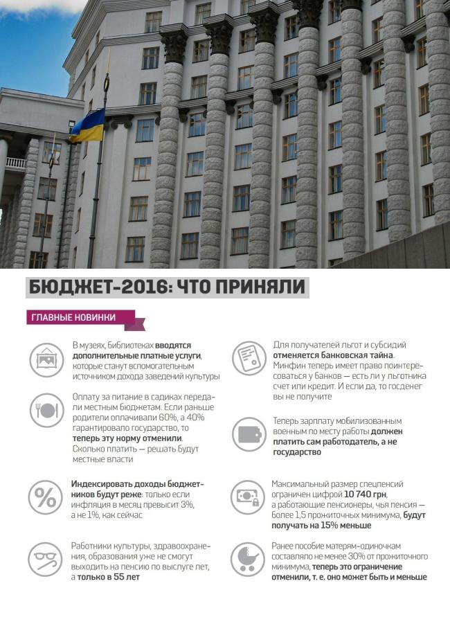 Украинский бюджет-2016 по социальной сфере в цифрах