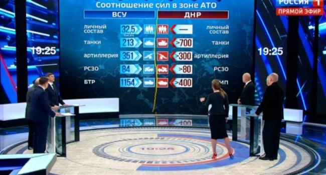 Цимбалюк: на российском телевидении началась военная истерия