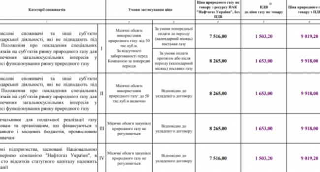 Стало известно, для кого в Украине с 1 декабря подорожал газ