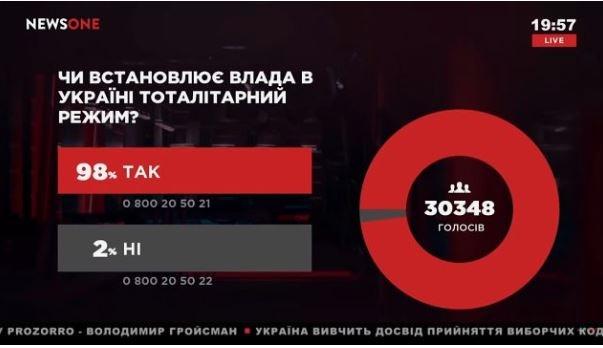 NewsOne: 98 процентов украинцев считают, что в стране устанавливается тоталитарный режим