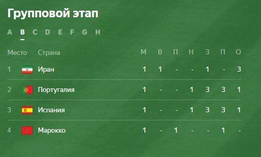 ЧМ-2018: результаты матчей и положение всех команд