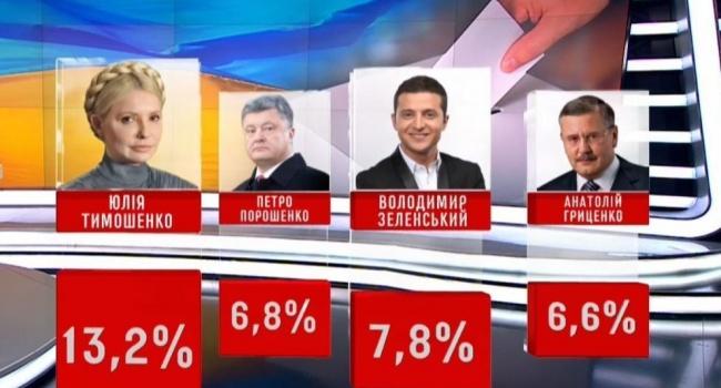 Блогер: результат «шатунов» – украинцы перестали критически мыслить и вот в рейтингах уже воровка, клоун и усатый полковник