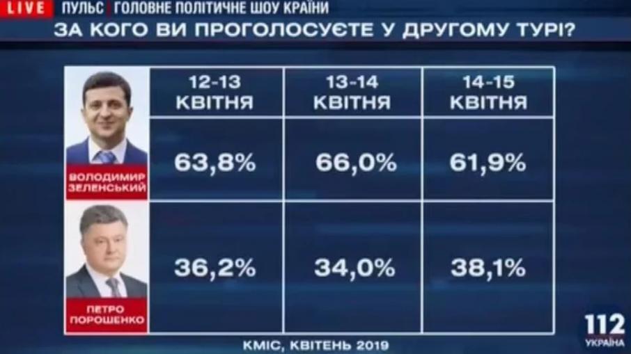 Появились данные закрытого опроса КМИС: Порошенко значительно сократил разрыв с Зеленским