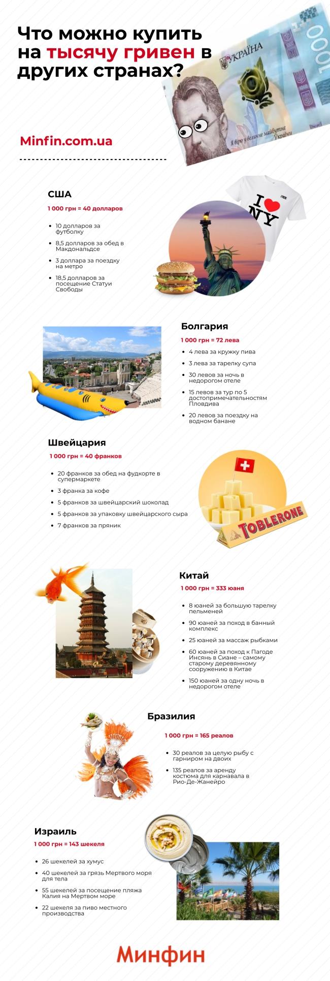 Що можна купити на 1 000 гривень в Україні та інших країнах