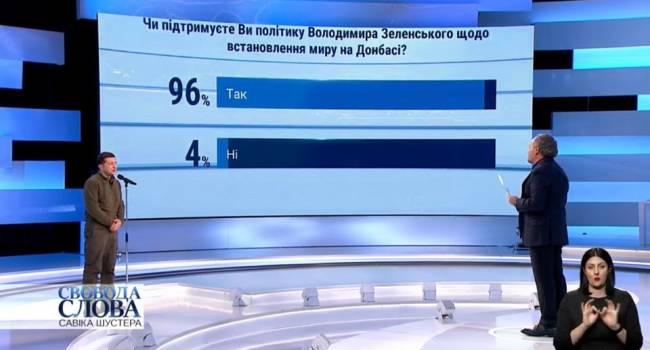 Политолог: команда Зеленского нашла неплохой вариант перебить реальные 52% рейтинга
