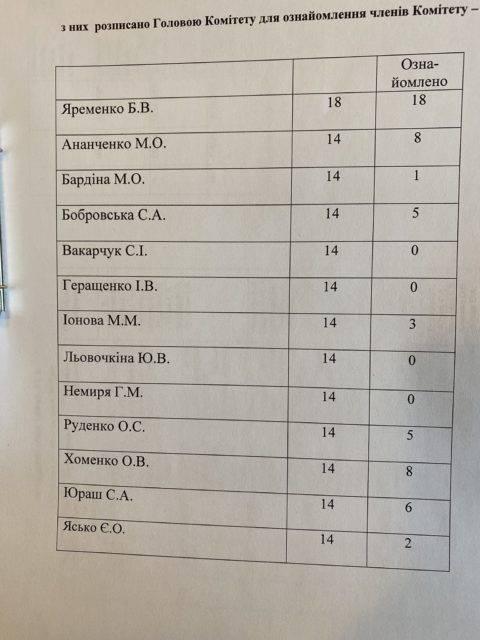 «О чем можно разговаривать с невеждами, не интересующимися выводами и рекомендациями разведки?»: Яременко раскритиковал своих коллег по парламенту