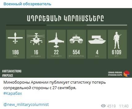 В Армении заявили о ликвидации более 500 танков, 22 истребителей и 6100 военных Азербайджана в Нагорном Карабахе